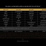 جدول سینمای رسانهها جشنواره فجر قرعه کشی شد/ اکثر فیلمهای مهم در روزهای اول