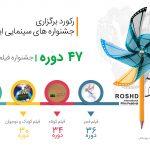 رکورد برگزاری جشنواره ها و جشن های سینمایی ایران